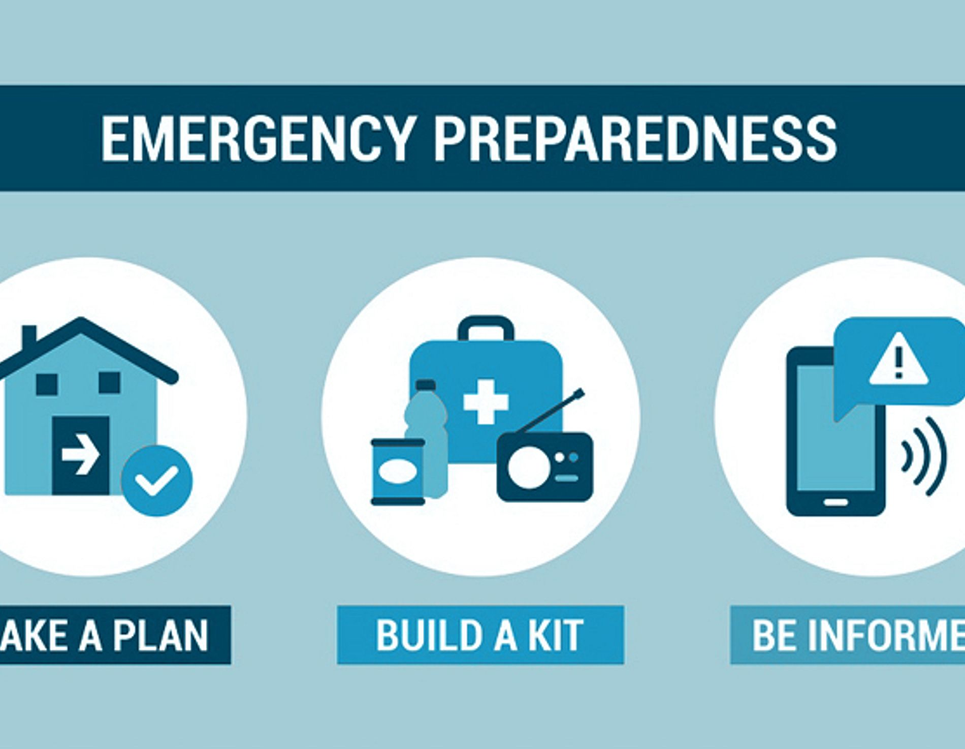 Icons depicting the steps in emergency preparedness