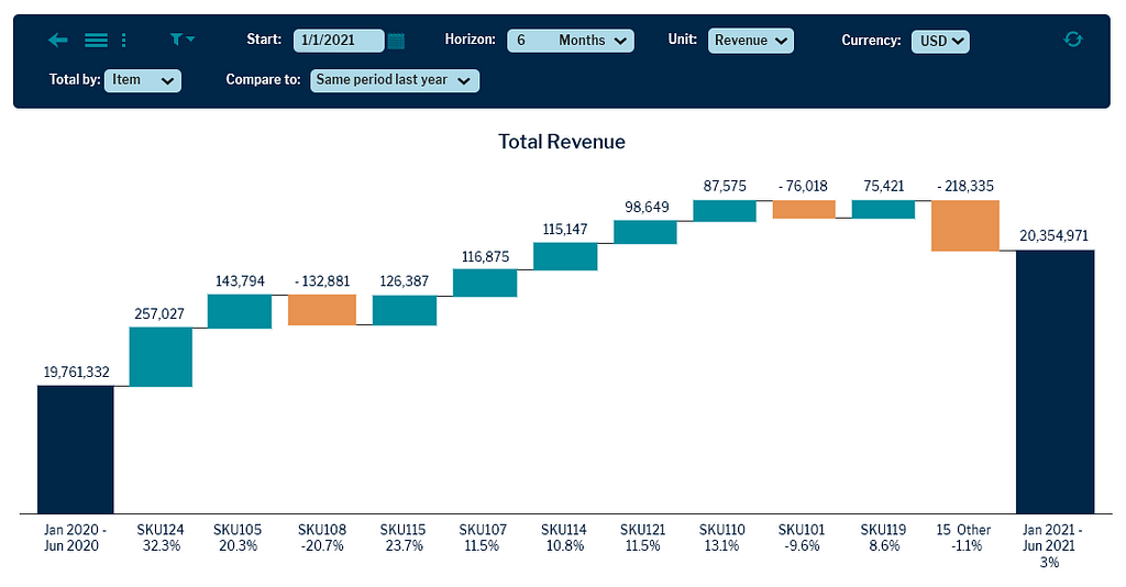 Predictive Planning UI from Vanguard Software improves forecasting accuracy and performance