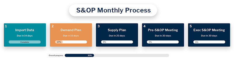 AI in Supply Chain Planning with Vanguard gives you forecast certainty and impact analysis across your supply chain solutions.